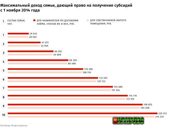 График максимального дохода семьи дающий право на субсидии