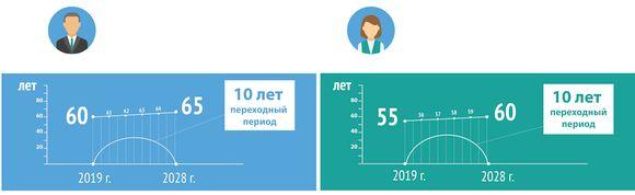 Pensionnaja reforma Putina 2019